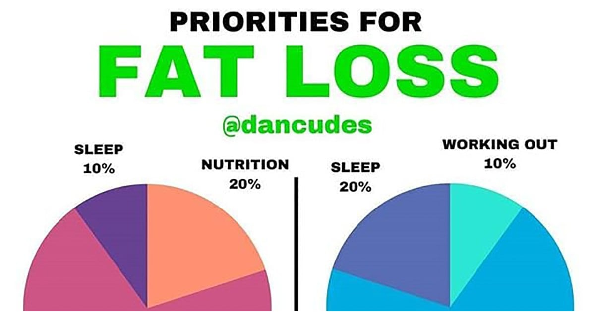 Fat Loss Doesn T Have To Be Complicated Or Hard You Just Need Prioritize Certain Aspects Of Your Life Cptn Certified Personal Trainer Dan Cudes