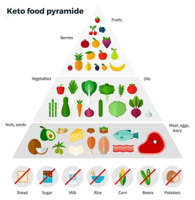Best And Worst Foods To Eat On The Ketogenic Diet Remedies
